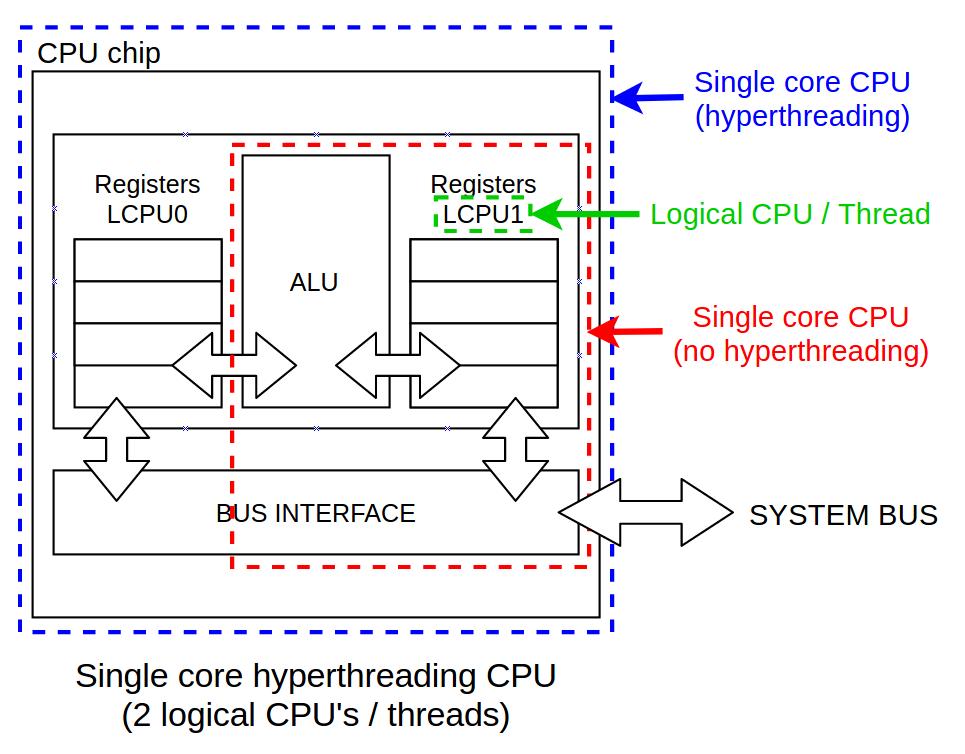 Diferencias entre CPU física, CPU lógica, Core/Núcleo, Thread/Hilo y Socket