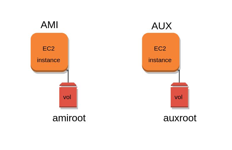 Situación de partida: instancias AMI y AUX con sus respectivos volúmenes raíz