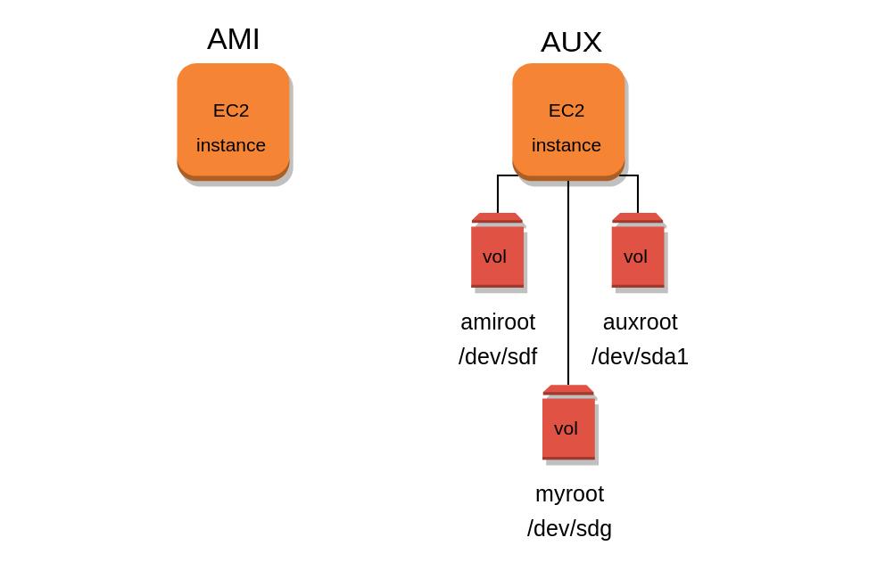 Diagrama de la instancia auxiliar con los 3 volúmenes vinculados