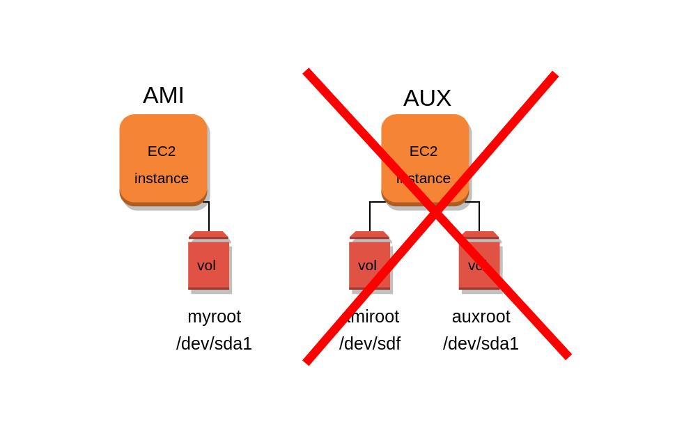 Diagrama situacion final: instancia AMI con root volume vinculado
