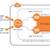 Diagrama de una instancia EC2 con múltiples interfaces de red compartiendo la misma subred dentro de la misma zona de disponibilidad en AWS
