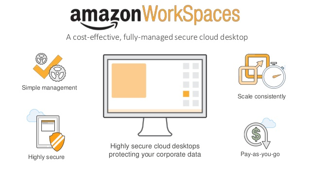 Amazon AWS Workspaces