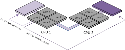 How to know how many cores and processors has a Linux box