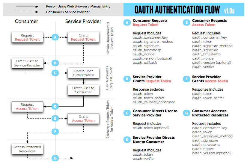 OAuth communication flow
