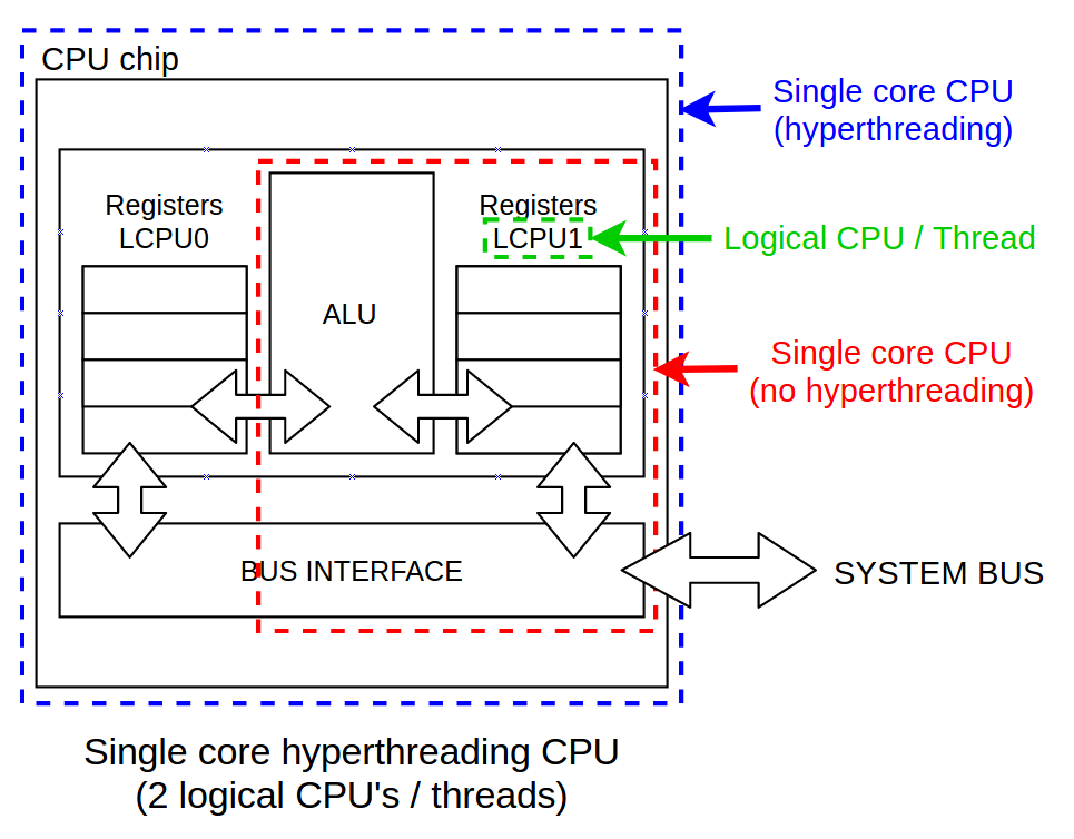 Differences between physical CPU vs logical CPU vs Core vs Thread vs Socket