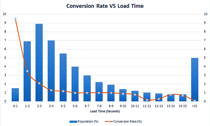 Conversion Rate vs Load Time chart