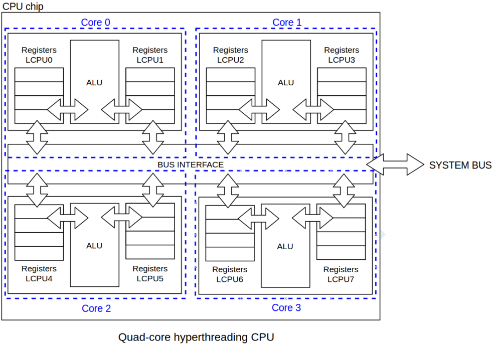 quad-core-hyperthreading-cpu-diagram