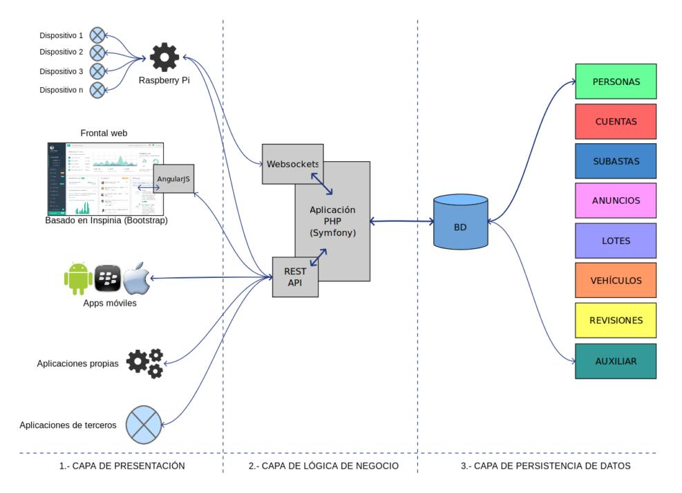 Arquitectura conceptual 3-tier basada en API REST