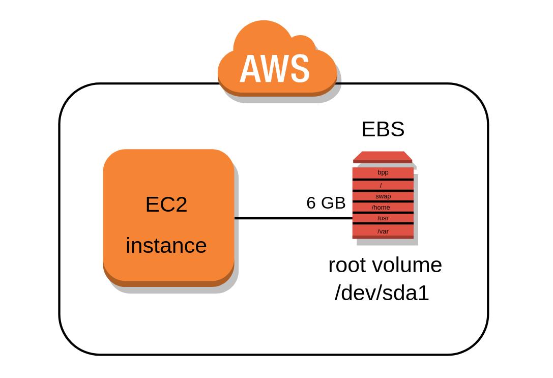 Particionar y cambiar el tamaño del volumen raíz EBS de una instancia AWS EC2