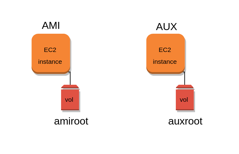 Starting point: AMI and AUX instances with their respective root volume