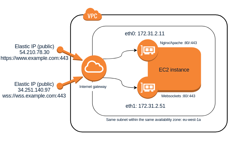 Cómo conectar en Linux 2 interfaces de red a la misma subred de AWS