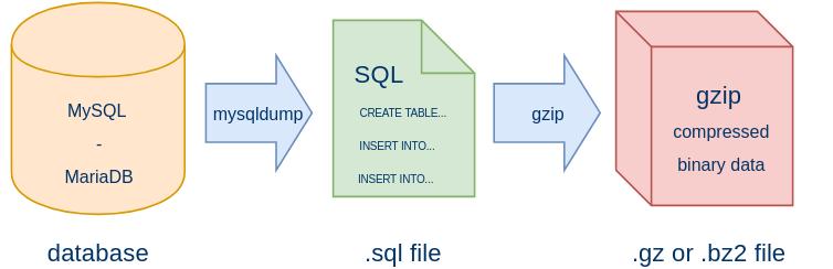 Mysqldump database backup workflow